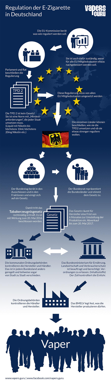 infografikregulierungart