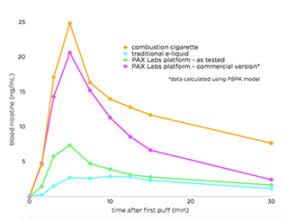 Nikotinsalz, E-Zigarette