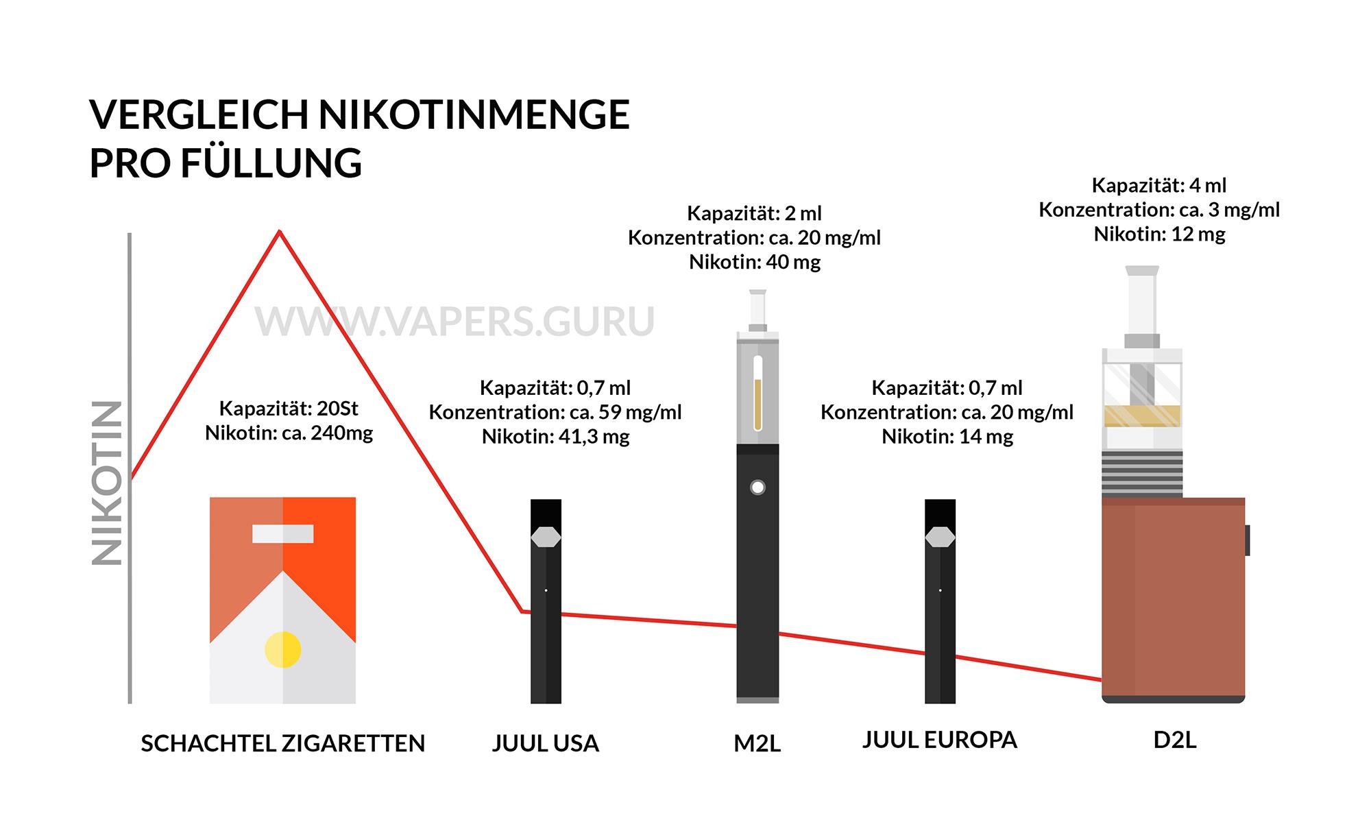 Ist Eine E Zigarette Schädlicher Als Eine Normale